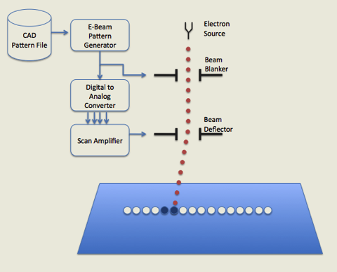 deflection of an electron beam by Objective: to observe the effect of a magnetic field on an electron beam   electron beam in a crt into this region and observe the deflection of the beam.